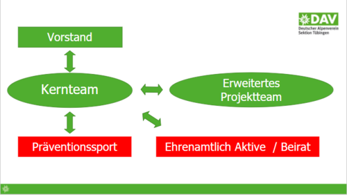 B12 Erweiterung Projektstruktur